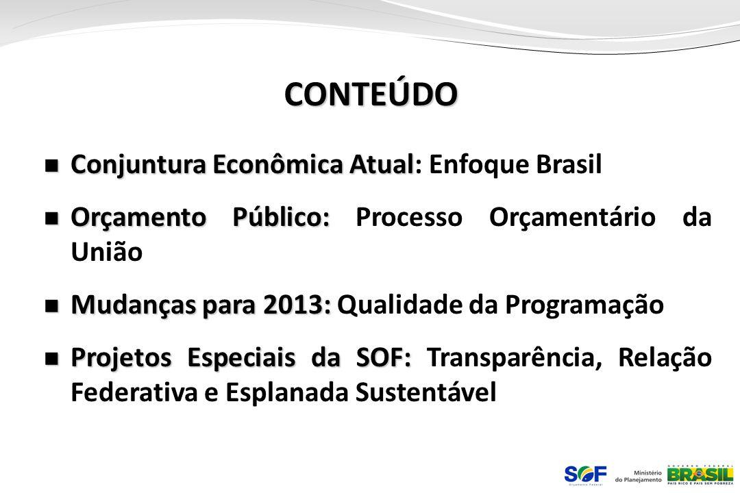 CONTEÚDO Conjuntura Econômica Atual: Enfoque Brasil