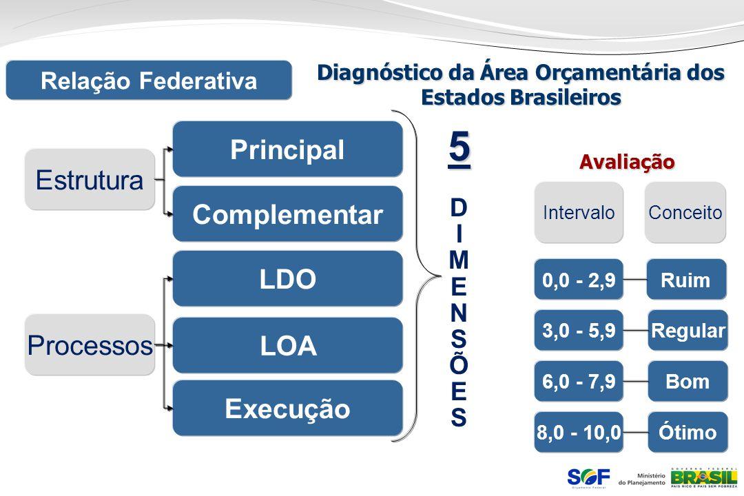 Diagnóstico da Área Orçamentária dos Estados Brasileiros