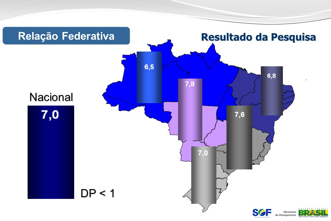 Relação Federativa Resultado da Pesquisa Nacional DP < 1