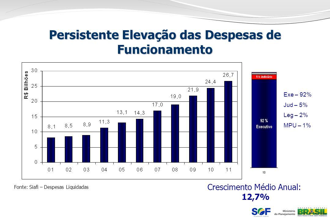 Persistente Elevação das Despesas de Funcionamento