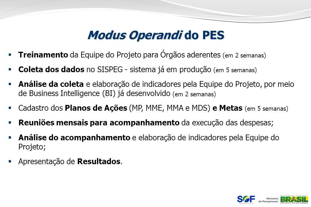 Modus Operandi do PES Treinamento da Equipe do Projeto para Órgãos aderentes (em 2 semanas)