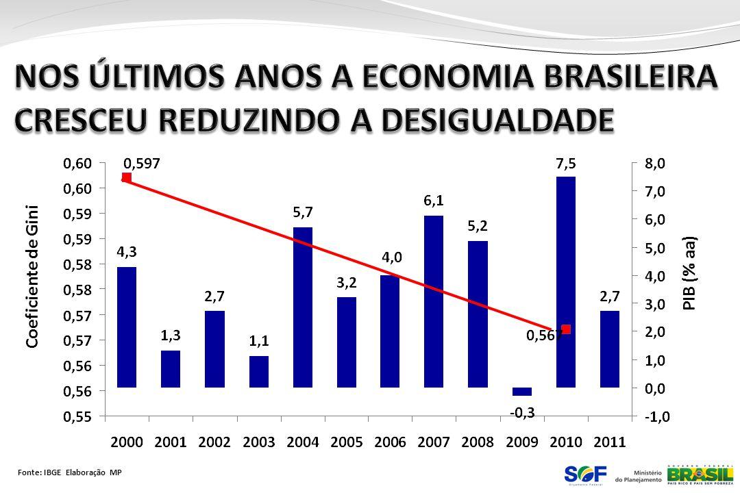 NOS ÚLTIMOS ANOS A ECONOMIA BRASILEIRA CRESCEU REDUZINDO A DESIGUALDADE