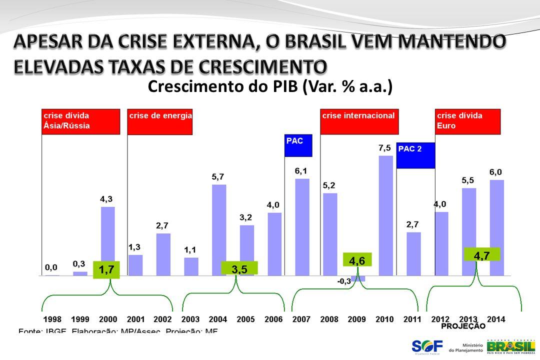 Crescimento do PIB (Var. % a.a.)
