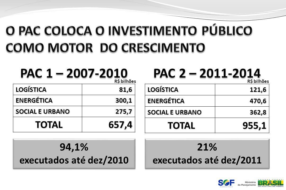 O PAC COLOCA O INVESTIMENTO PÚBLICO COMO MOTOR DO CRESCIMENTO