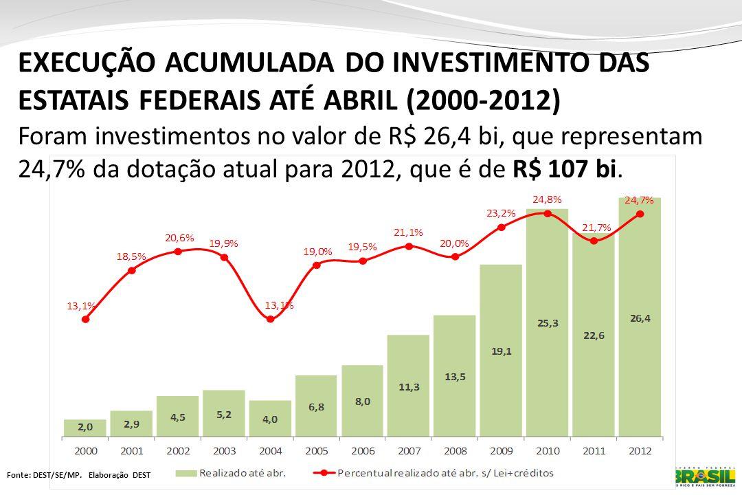 EXECUÇÃO ACUMULADA DO INVESTIMENTO DAS ESTATAIS FEDERAIS ATÉ ABRIL (2000-2012)