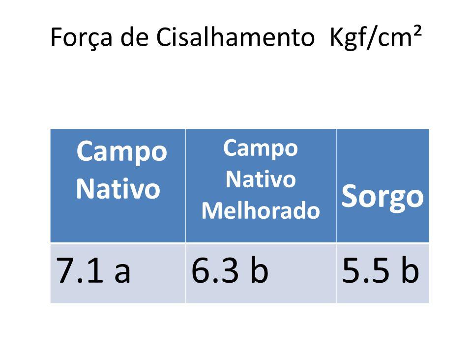 Força de Cisalhamento Kgf/cm²