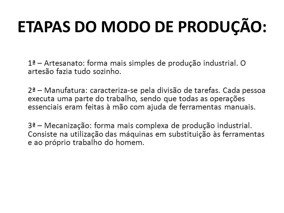 ETAPAS DO MODO DE PRODUÇÃO: