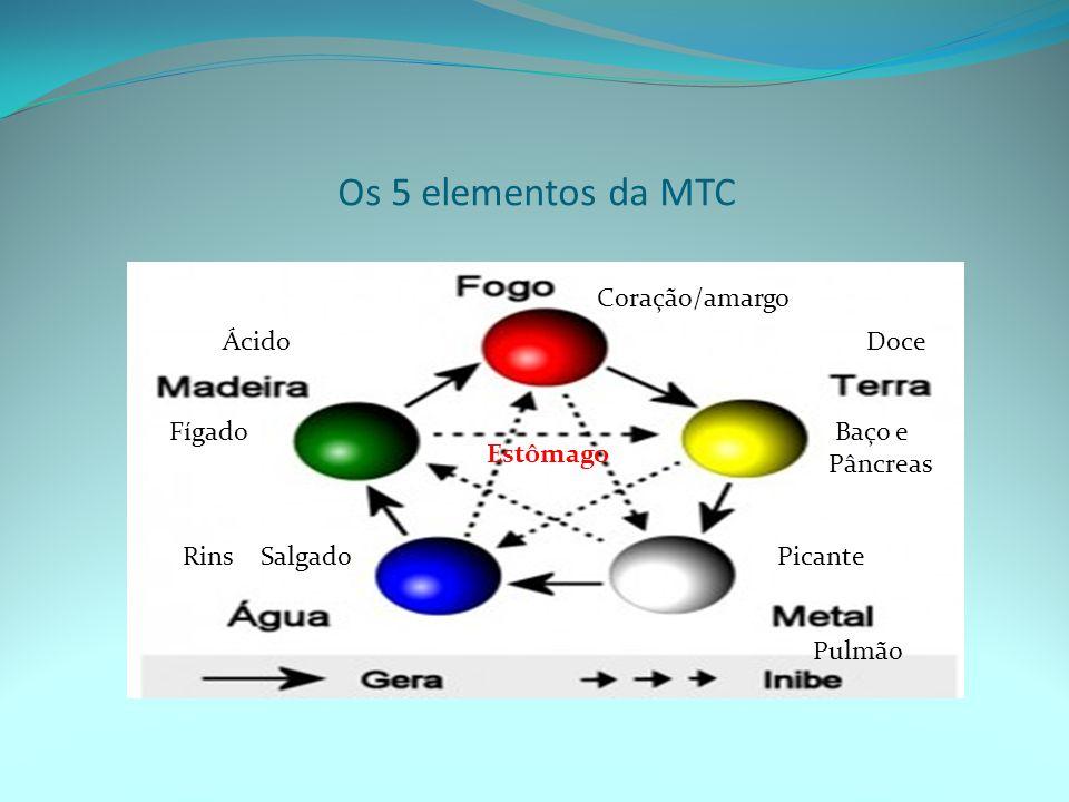 Os 5 elementos da MTC Coração/amargo Ácido Doce Estômago Fígado Baço e