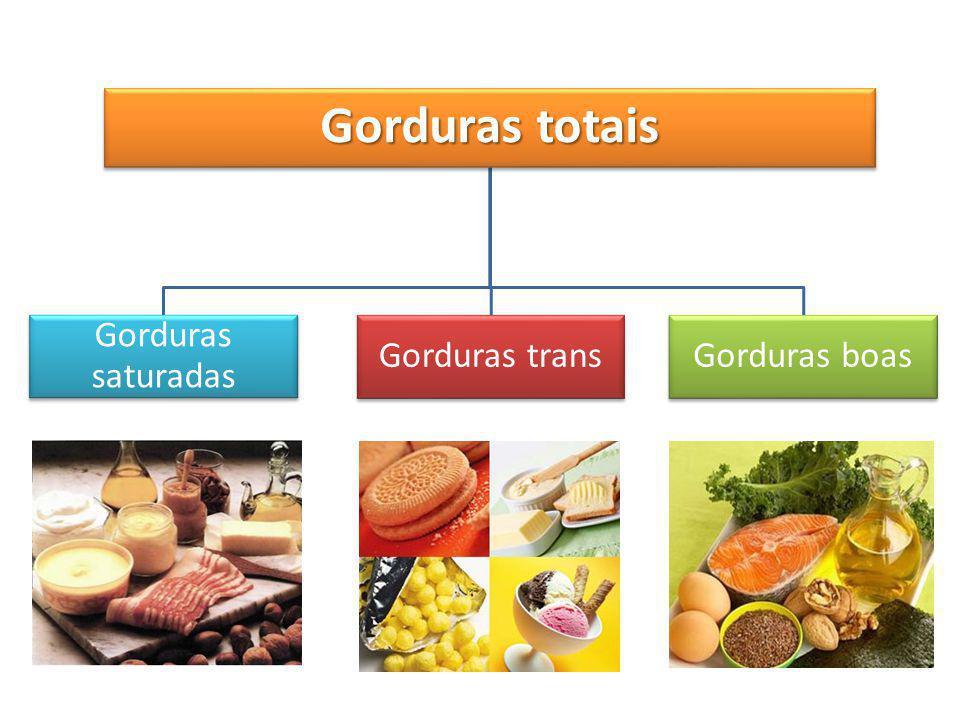 Gorduras totais Gorduras saturadas Gorduras trans Gorduras boas