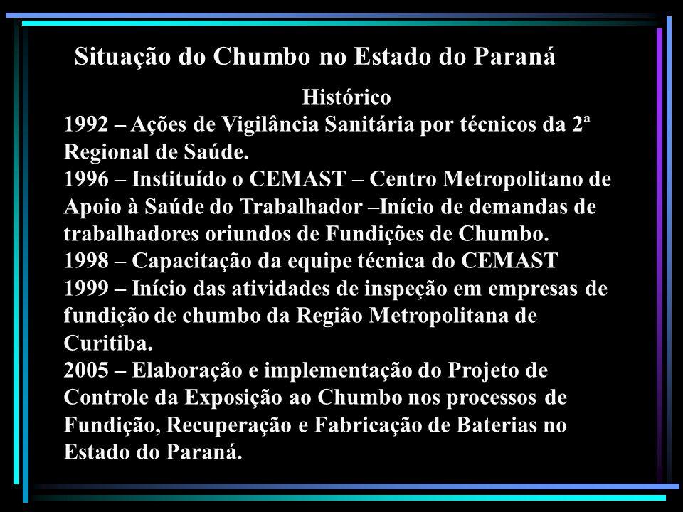 Situação do Chumbo no Estado do Paraná