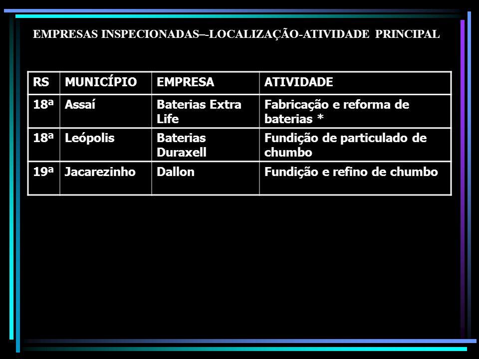 EMPRESAS INSPECIONADAS–-LOCALIZAÇÃO-ATIVIDADE PRINCIPAL
