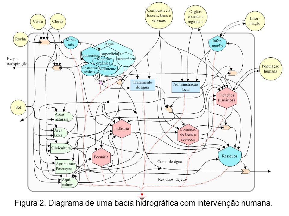 Figura 2. Diagrama de uma bacia hidrográfica com intervenção humana.