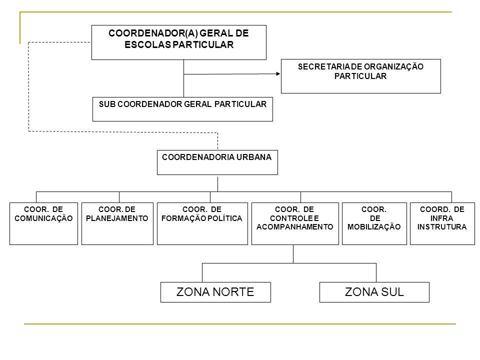 ZONA NORTE ZONA SUL COORDENADOR(A) GERAL DE ESCOLAS PARTICULAR