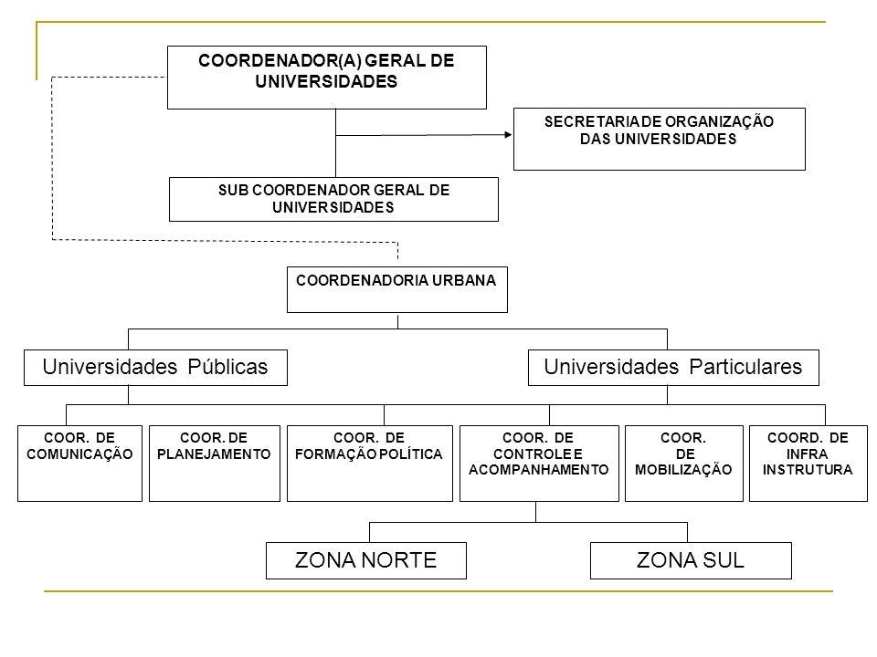 Universidades Públicas Universidades Particulares