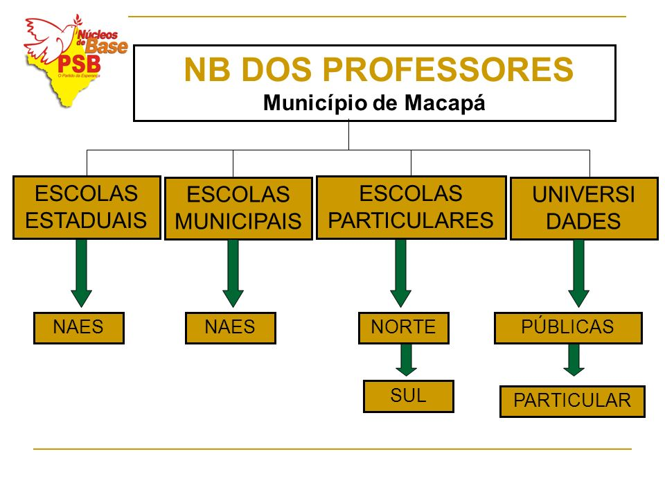 Município de Macapá ESCOLAS ESTADUAIS ESCOLAS MUNICIPAIS