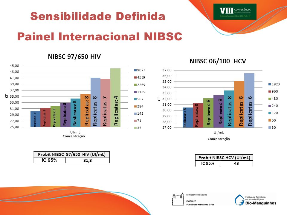 Probit NIBSC 97/650 HIV (UI/mL) Probit NIBSC HCV (UI/mL)