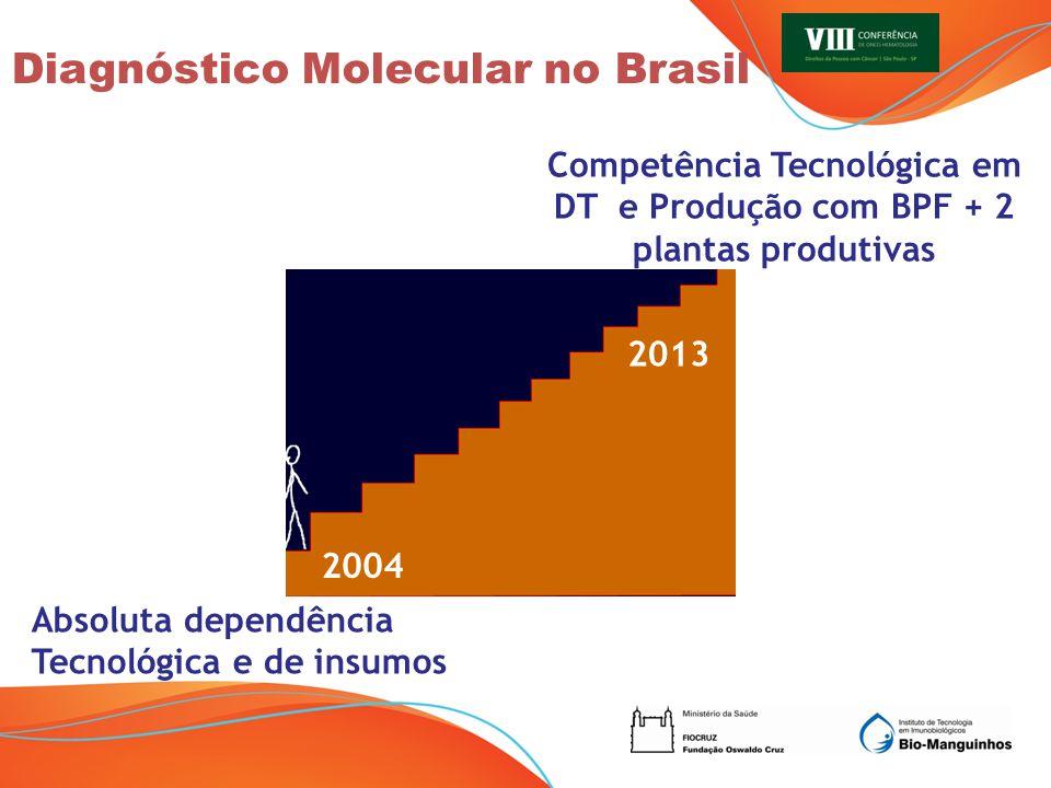 Diagnóstico Molecular no Brasil