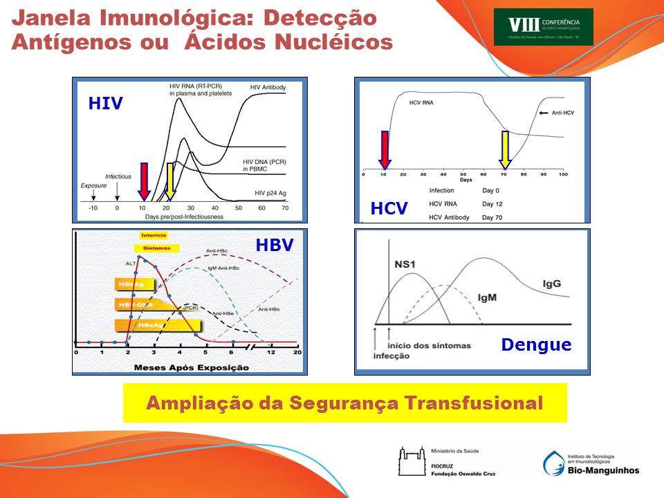 Janela Imunológica: Detecção Antígenos ou Ácidos Nucléicos