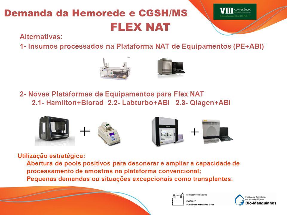 FLEX NAT Demanda da Hemorede e CGSH/MS Alternativas: