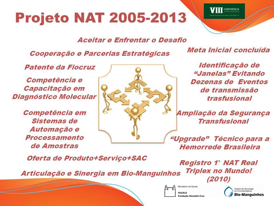 Projeto NAT 2005-2013 Aceitar e Enfrentar o Desafio
