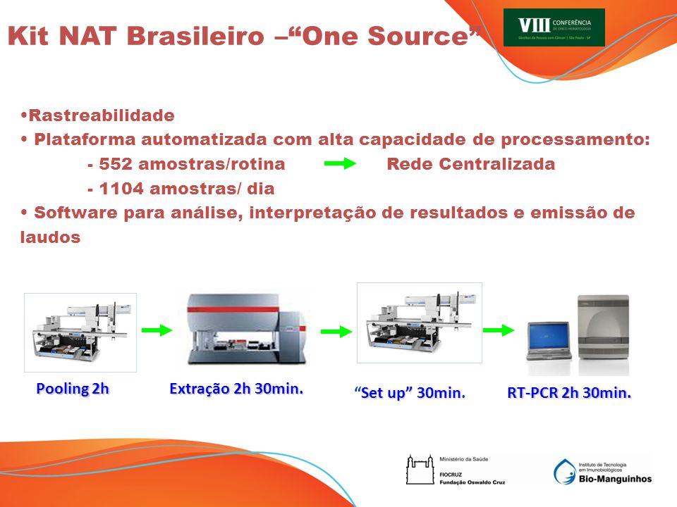 Kit NAT Brasileiro – One Source
