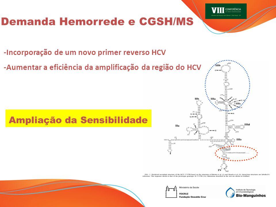 Demanda Hemorrede e CGSH/MS