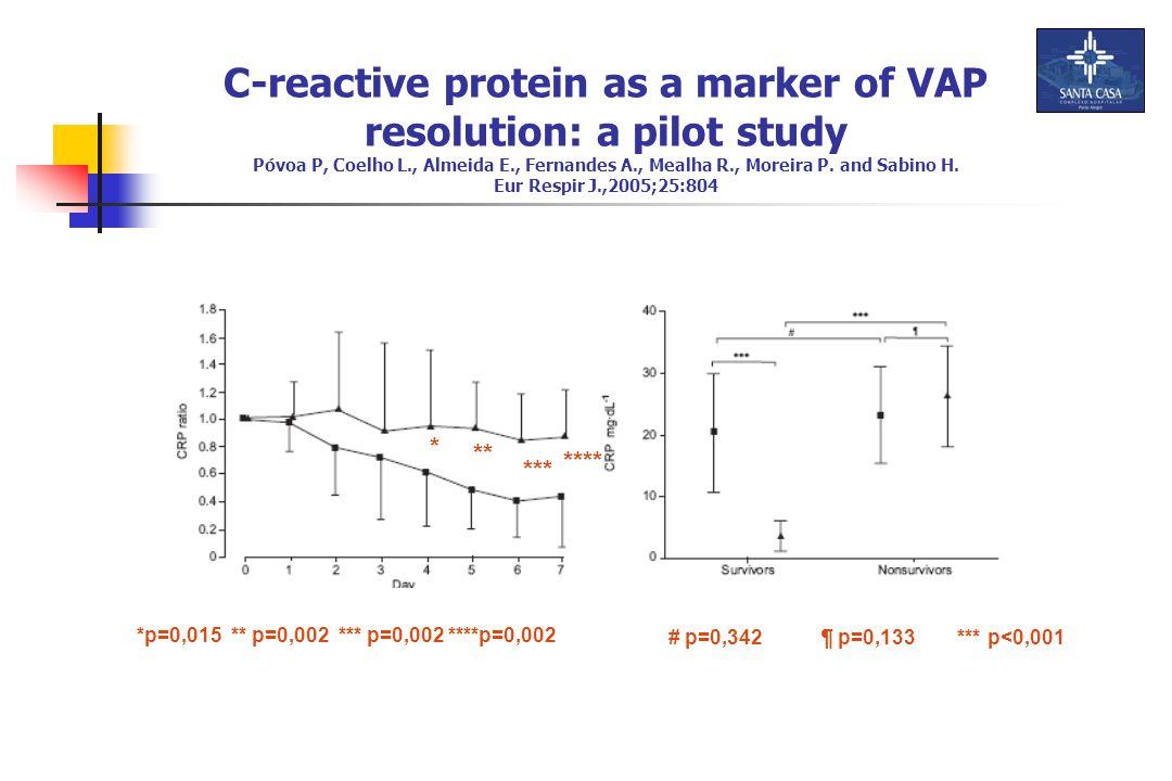 C-reactive protein as a marker of VAP resolution: a pilot study Póvoa P, Coelho L., Almeida E., Fernandes A., Mealha R., Moreira P. and Sabino H. Eur Respir J.,2005;25:804