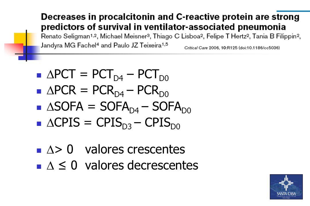 PCT = PCTD4 – PCTD0 PCR = PCRD4 – PCRD0. SOFA = SOFAD4 – SOFAD0. CPIS = CPISD3 – CPISD0. > 0 valores crescentes.