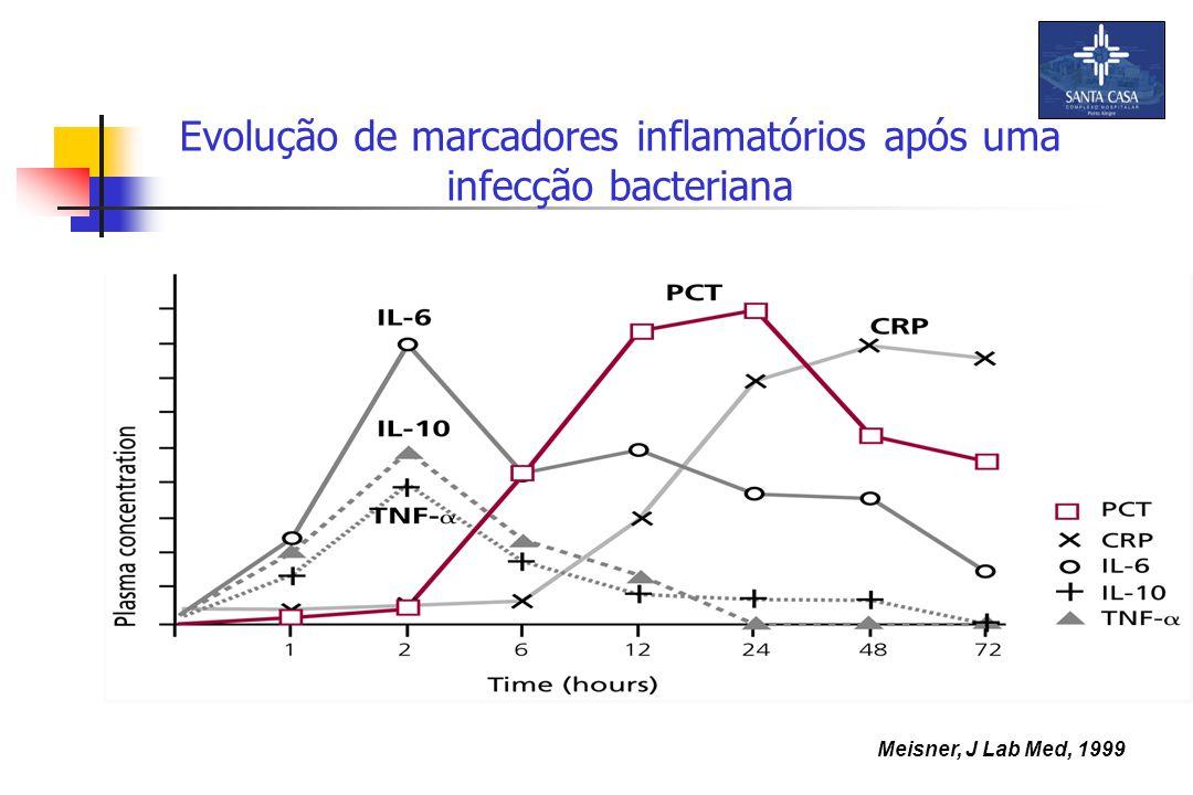 Evolução de marcadores inflamatórios após uma infecção bacteriana