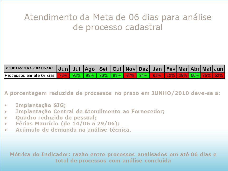 Atendimento da Meta de 06 dias para análise de processo cadastral