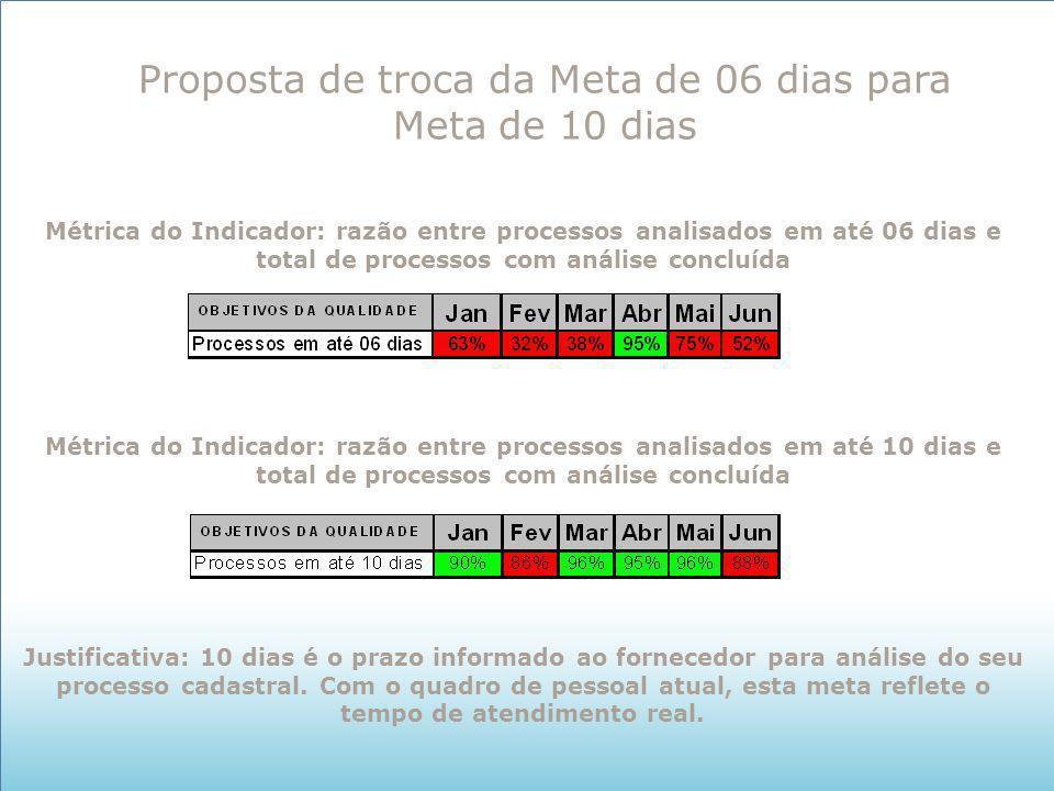 Proposta de troca da Meta de 06 dias para Meta de 10 dias