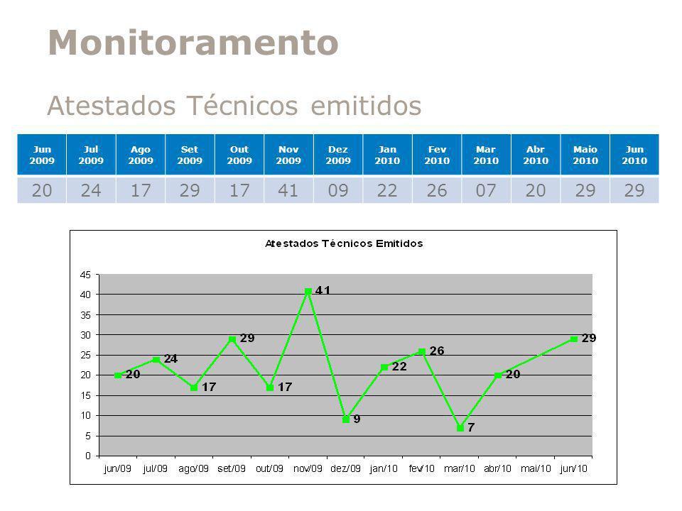 Monitoramento Atestados Técnicos emitidos 20 24 17 29 41 09 22 26 07