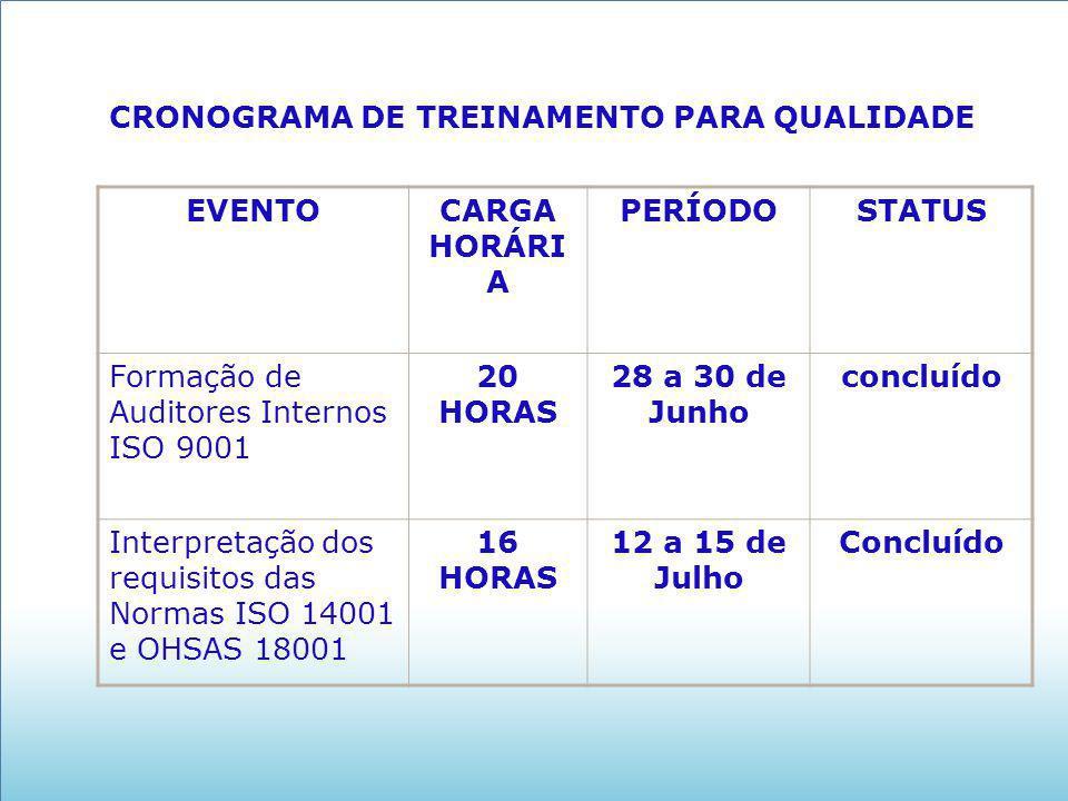 CRONOGRAMA DE TREINAMENTO PARA QUALIDADE