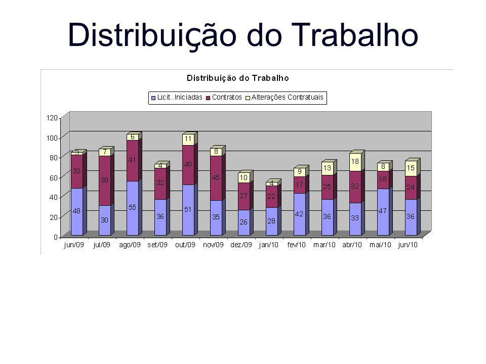 Distribuição do Trabalho