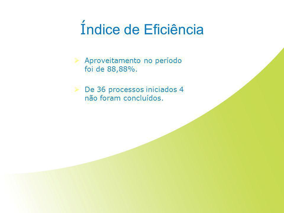 Índice de Eficiência Aproveitamento no período foi de 88,88%.