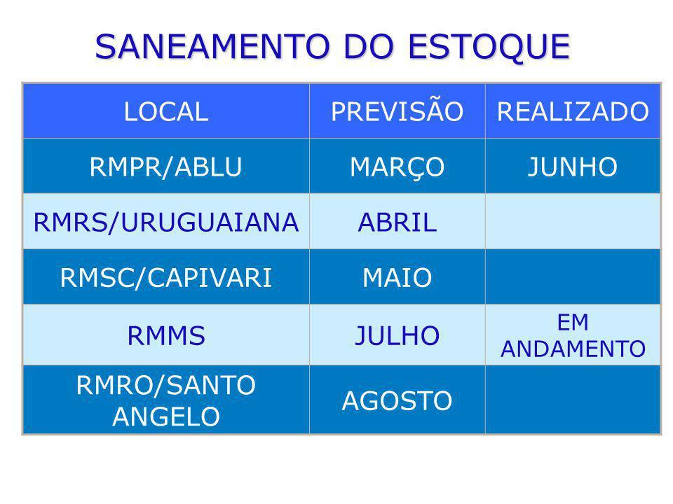 SANEAMENTO DO ESTOQUE LOCAL PREVISÃO REALIZADO RMPR/ABLU MARÇO JUNHO