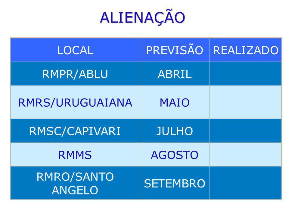 ALIENAÇÃO LOCAL PREVISÃO REALIZADO RMPR/ABLU ABRIL RMRS/URUGUAIANA