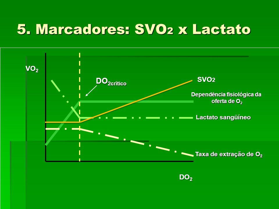 5. Marcadores: SVO2 x Lactato