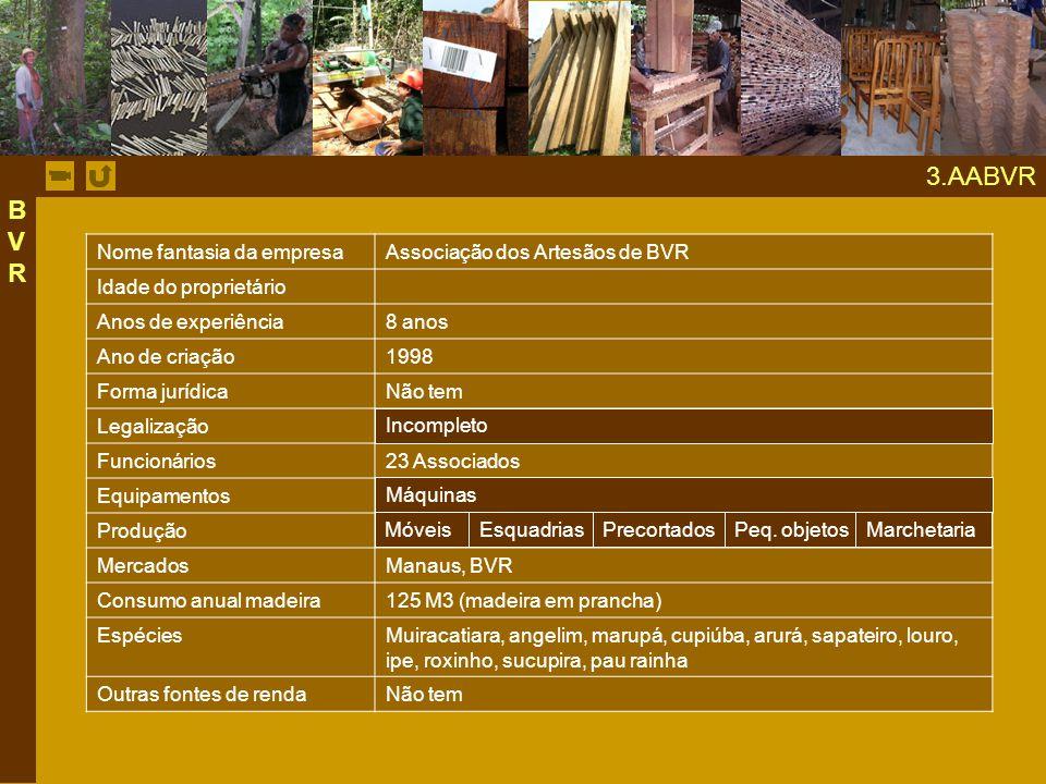 3.AABVR BVR Nome fantasia da empresa Associação dos Artesãos de BVR