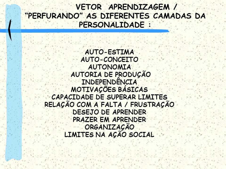PERFURANDO AS DIFERENTES CAMADAS DA PERSONALIDADE :