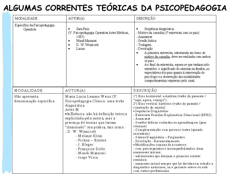 ALGUMAS CORRENTES TEÓRICAS DA PSICOPEDAGOGIA
