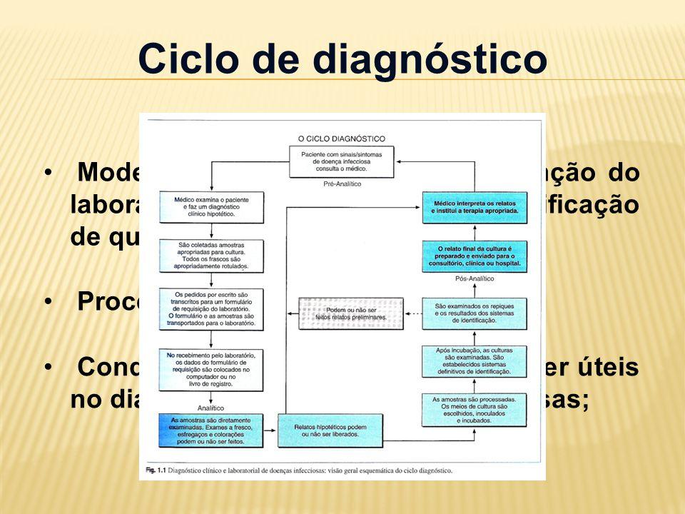 Ciclo de diagnóstico Modelo útil para compreender a função do laboratório de microbiologia na Certificação de qualidade;
