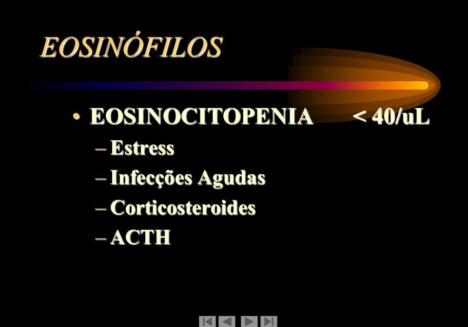 EOSINÓFILOS EOSINOCITOPENIA < 40/uL Estress Infecções Agudas