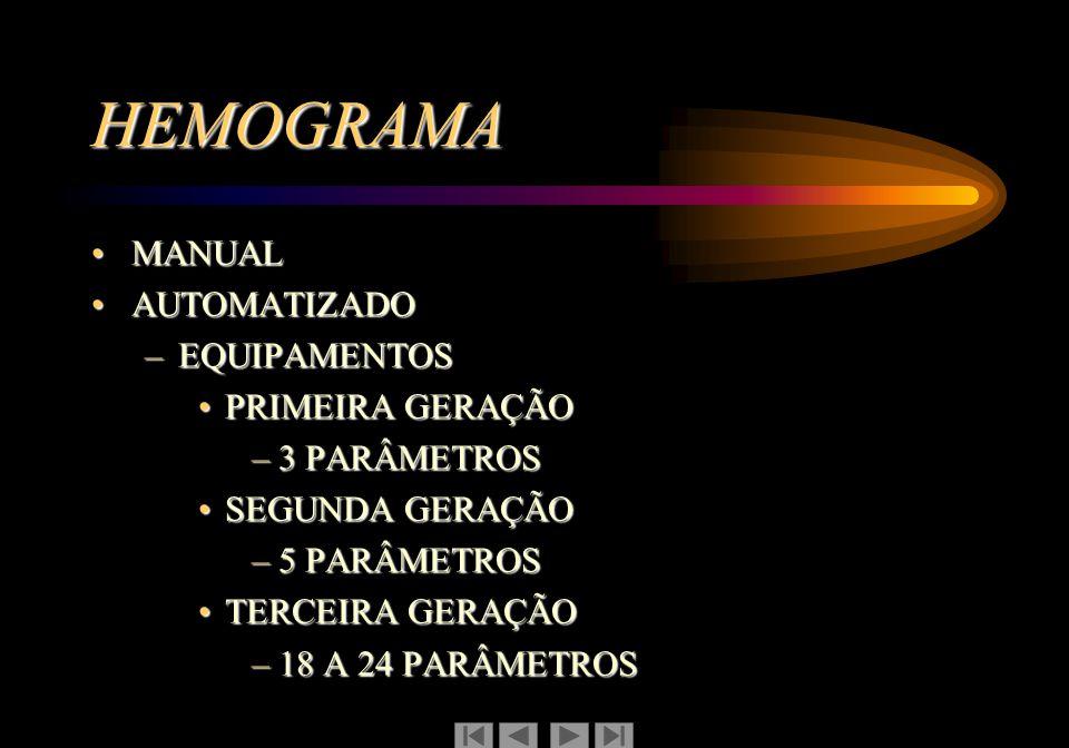 HEMOGRAMA MANUAL AUTOMATIZADO EQUIPAMENTOS PRIMEIRA GERAÇÃO