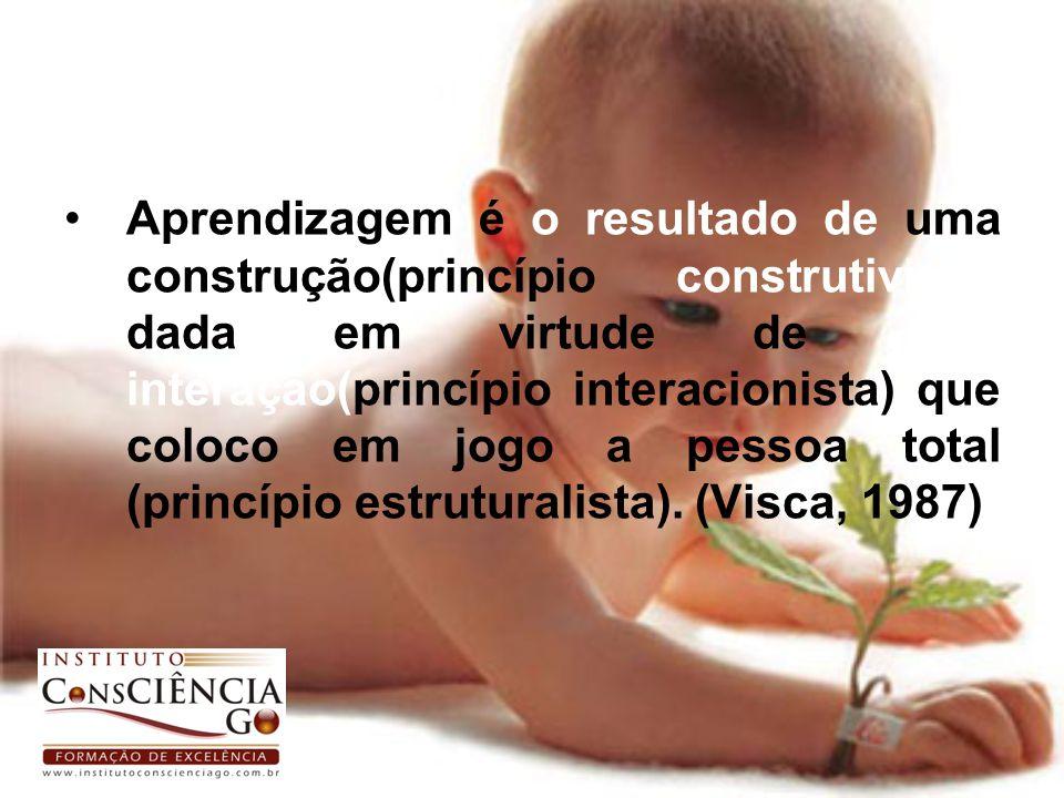 Aprendizagem é o resultado de uma construção(princípio construtivista) dada em virtude de uma interação(princípio interacionista) que coloco em jogo a pessoa total (princípio estruturalista).