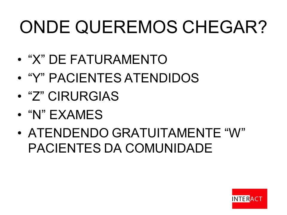 ONDE QUEREMOS CHEGAR X DE FATURAMENTO Y PACIENTES ATENDIDOS