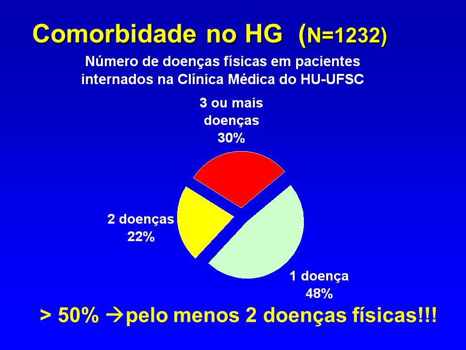 Comorbidade no HG (N=1232) > 50% pelo menos 2 doenças físicas!!!