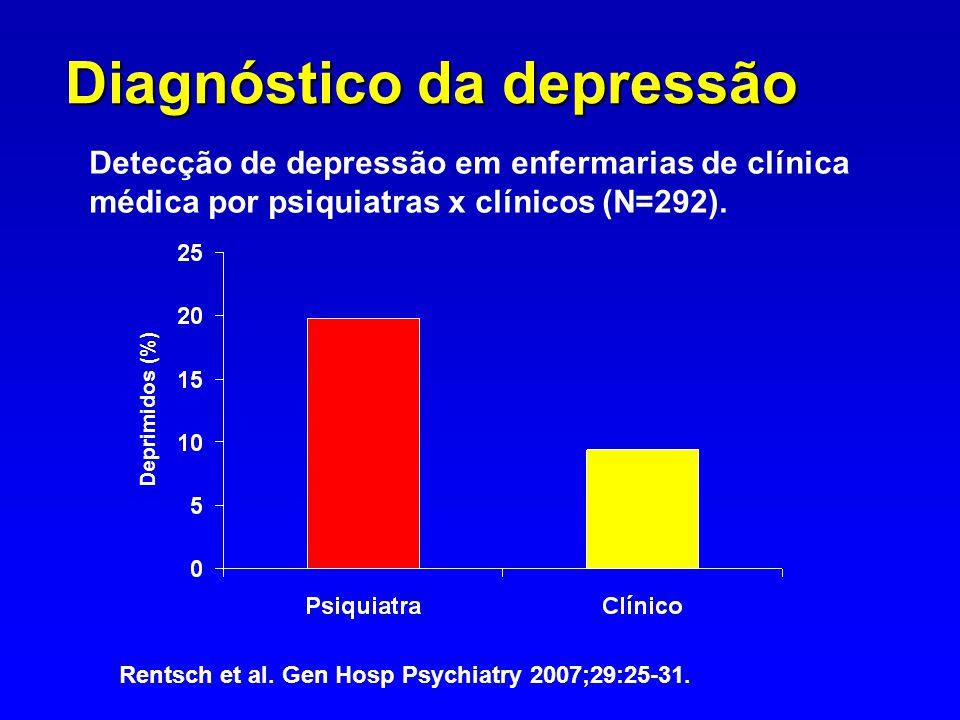 Diagnóstico da depressão