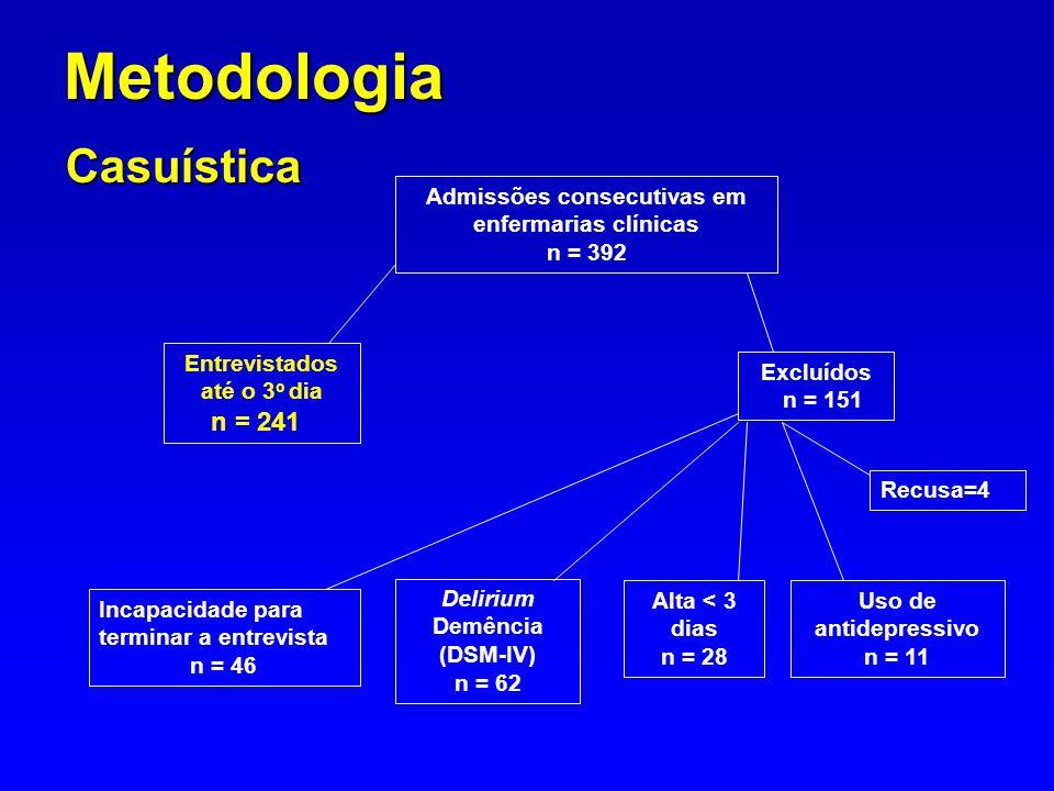 Metodologia Casuística n = 241
