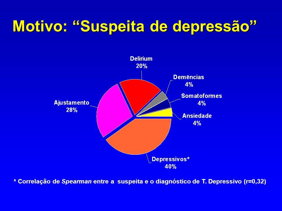 Motivo: Suspeita de depressão